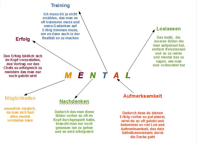 Mentale Übungen Mentale Bilder