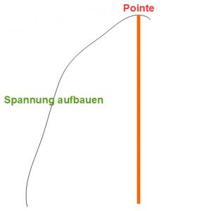 Pointe wird aufgebaut