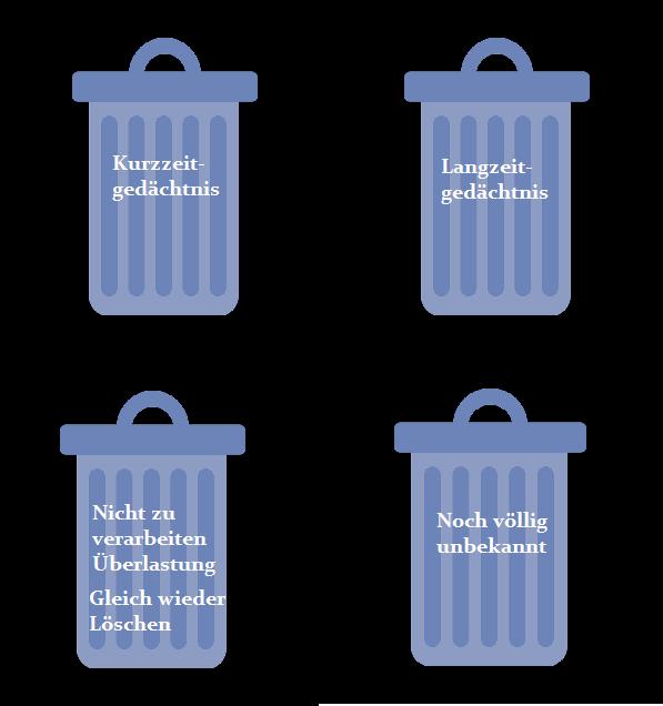 Mülltonnen auswendig lernen