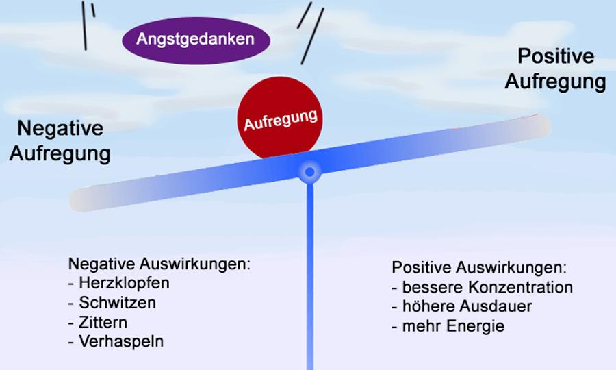 Aufregung - Info-Bild