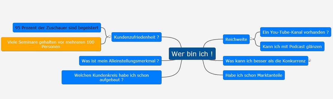 Mindmap für Personal Branding